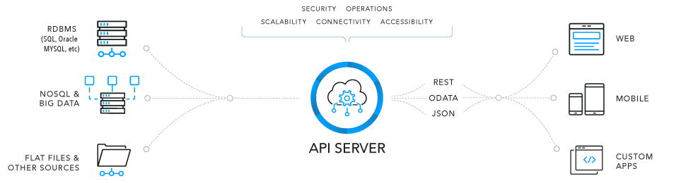 API Server: Build a REST API from your database or Cloud App