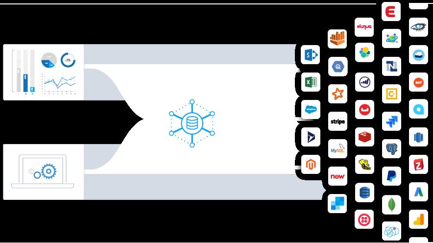 CData Cloud Hub | Data as a Service Platform