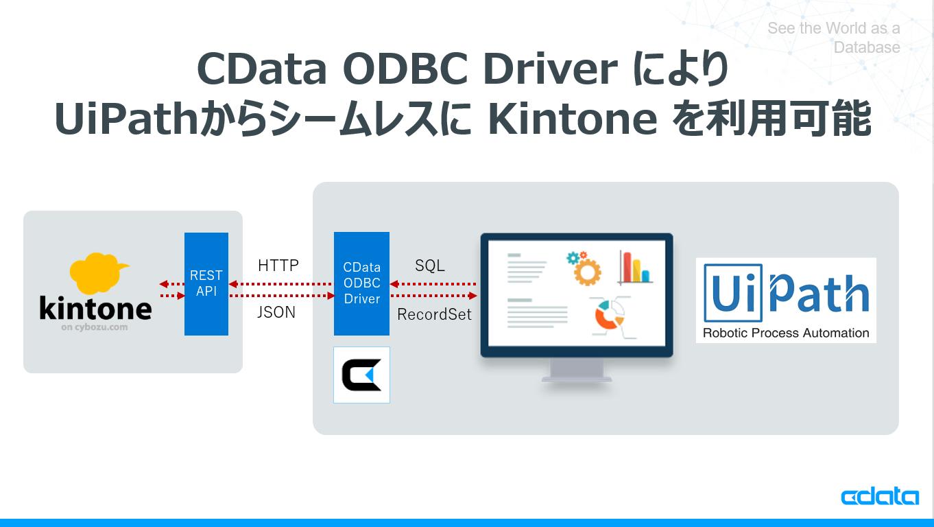 RPAツール UiPathでCData kintone ODBC Driverを利用してkintone 顧客