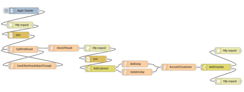 Node-RED Flow: New Salesforce Accounts Add or Update QuickBooks