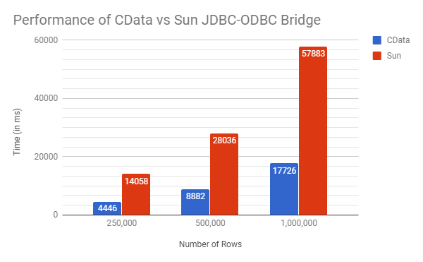 A Comparison of the CData and Sun JDBC-ODBC Bridges
