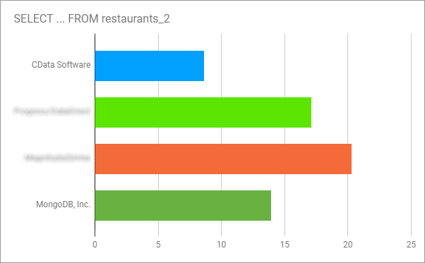 A Performance Comparison of Drivers for NoSQL