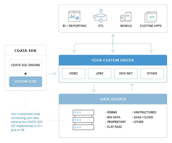 How To Write A Custom Ado Net Provider