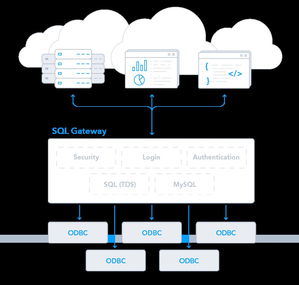 CData SQL Gateway - Secure Remote Access to Data